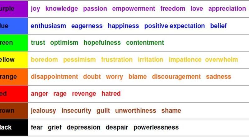 Emotional set points